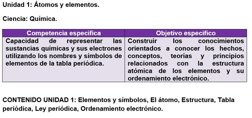 Las ciencias quimabi ruta de aprendizaje tomos y elementos hacemos uso de la tabla peridica y de clculos matemticos sencillos urtaz Choice Image