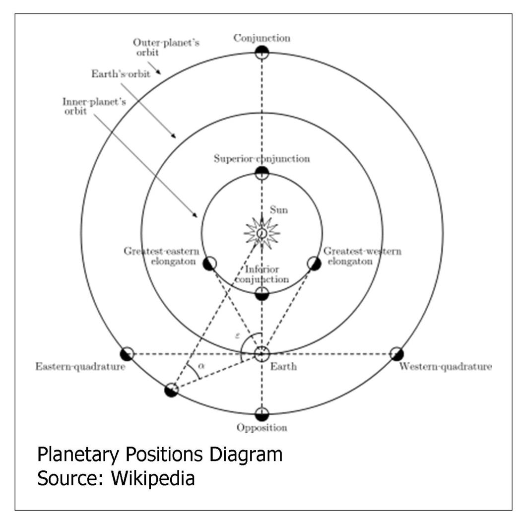 Mary S Astronomy Science Blogs Understanding Planetary