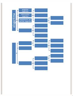 cara membuat peta konsep di microsoft word