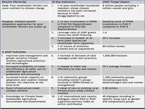 Measuring Smallholder Resilience Rioplus20