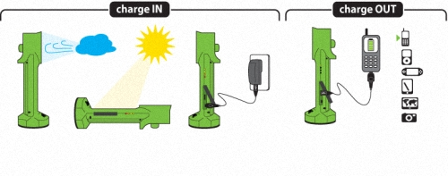 01-Diagrams-Kinesis-Industries-Wind-&-Solar-Power-Generator-&-Charger-AC-USB-LED-Ipod-Iphone