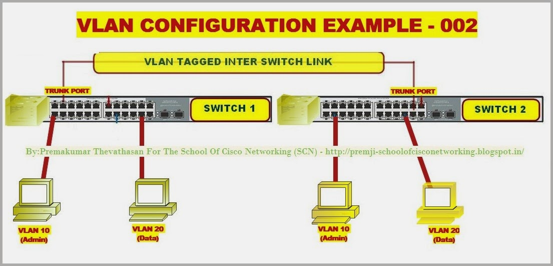 THE SCHOOL OF CISCO NETWORKING (SCN): CREATE VLAN STEP BY