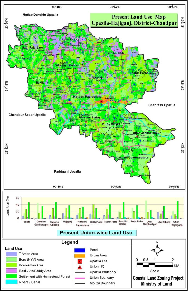 Haziganj Upazila Land Use Mouza Map Chandpur District Bangladesh