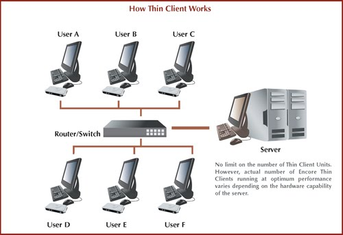 Computers And Nothing Else Thin Client