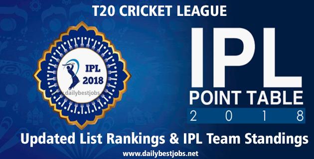 IPL 2018 Points Table List Rankings & IPL Team Standings (Updated)