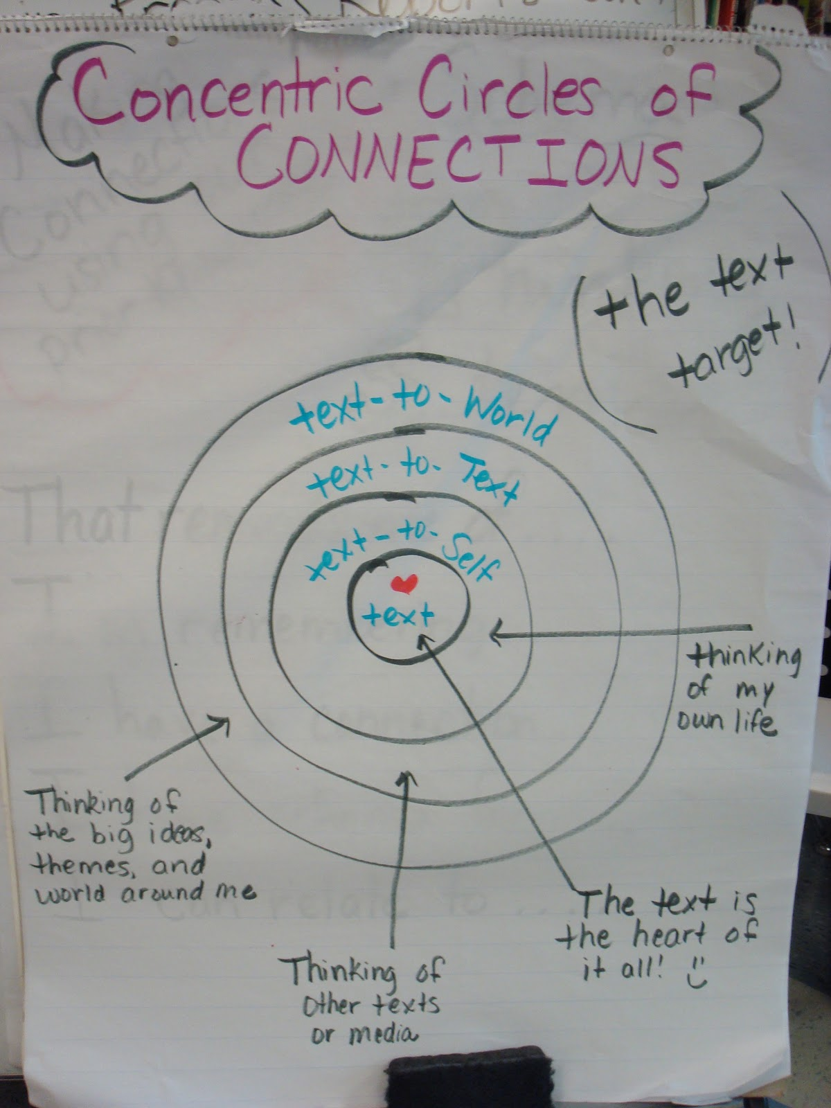 Mrs Moye S Class Schema And Text To Self Connections