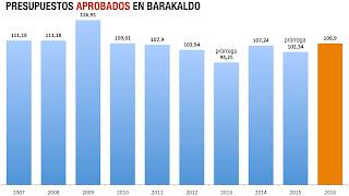 Evolución de los presupuestos del Ayuntamiento de Barakaldo