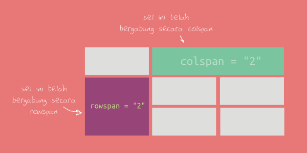Belajar html cara membuat tabel di html for Table th colspan css