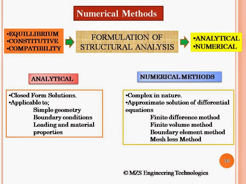 Zameer's View: lectures notes on Finite Element Method