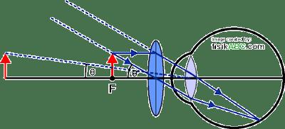 diagram proses pembentukan bayangan pada lup (kaca pembesar) untuk mata tidak berakomodasi