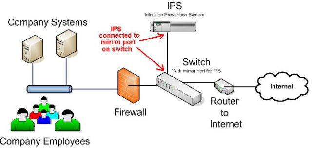 Intrusion Prevention System IPS Software