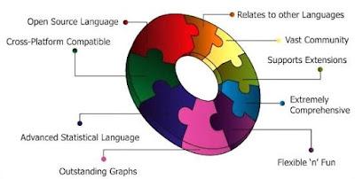 r programming advantages