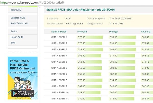 Statistik nilai UN PPDB SMA 2014-2015