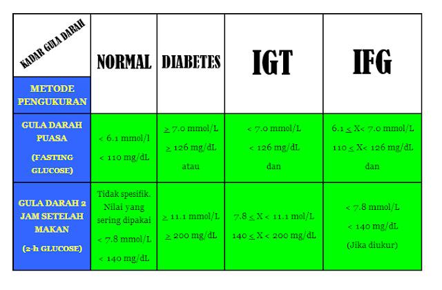 standar gula darah