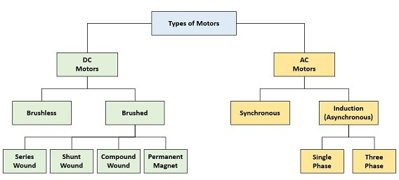 Electrical knowledge name the types of motors used in for Types of electric motor