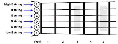 Ghi nhớ các dây trên đàn guitar
