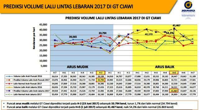 Prediksi Puncak Arus Mudik dan Balik Saat Lebaran 2017