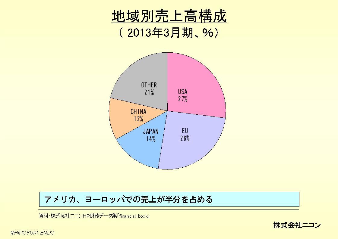 株式会社ニコンの地域別売上高構成