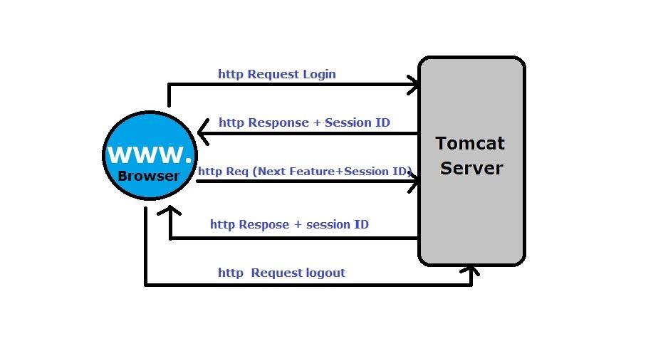 Ad-hoc Testing - Tomcat