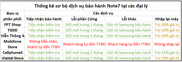 Chính sách bảo hành Samsung tại Việt Nam