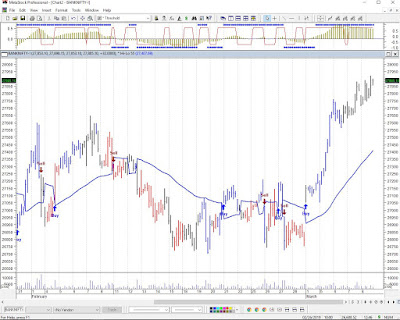 Bank Nifty Technical Chart 11th March