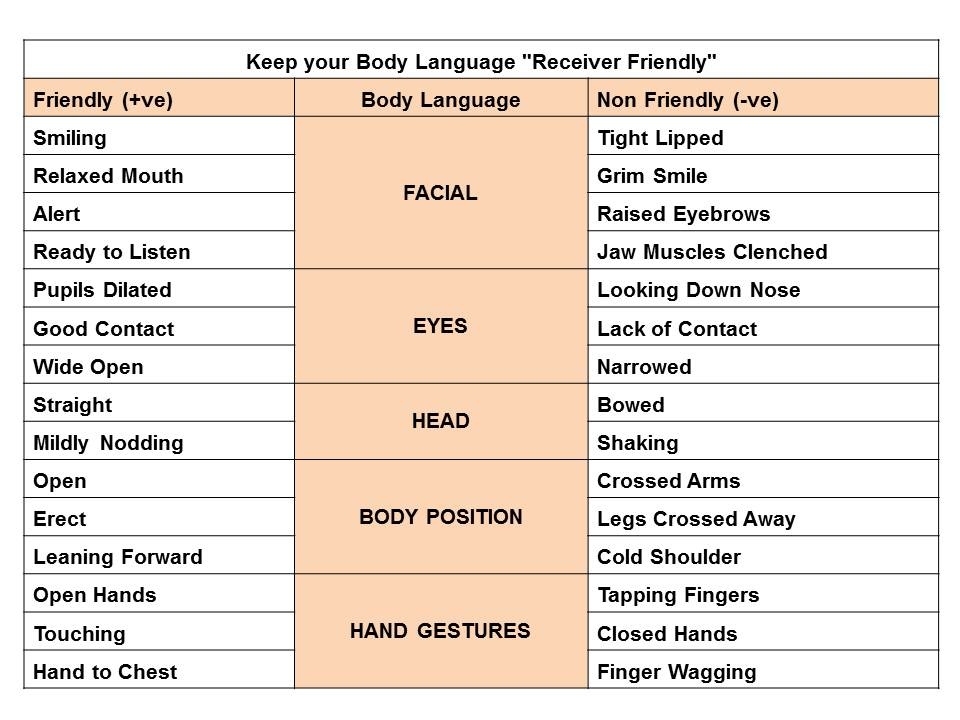 Body Language Chart Pictures to Pin on Pinterest - PinsDaddy