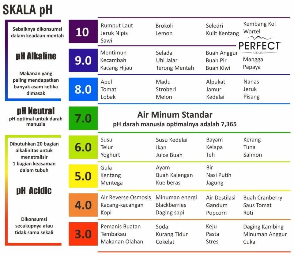 Manfaat Air Alkali Atau Air Dengan Ph 8 Untuk Kesehatan Berbagi Untuk Sharing