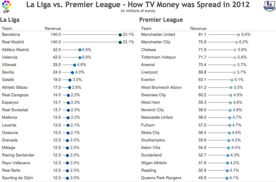 Makeover Monday Slicing Up The La Liga Premier League Revenue Pies