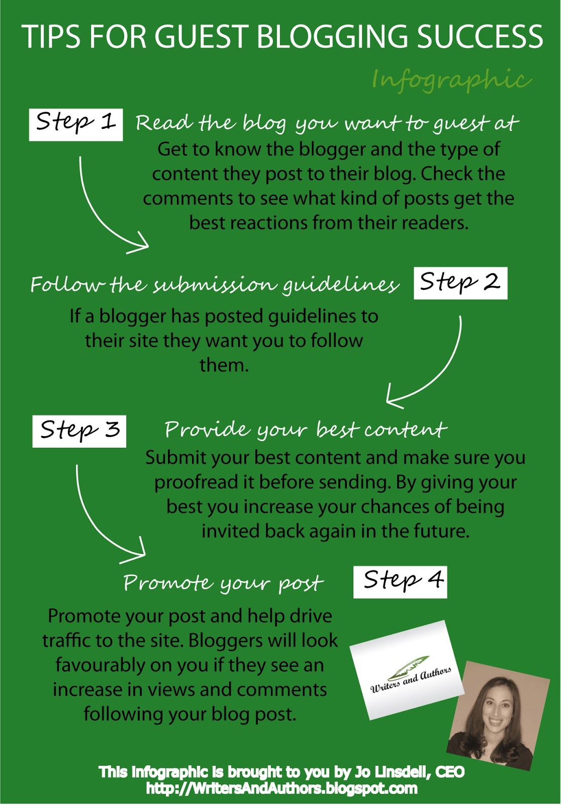 Tips for Guest Blogging Success | Writers and Authors