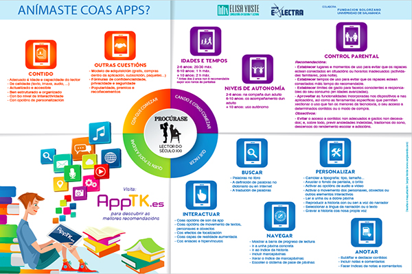 http://www.elisayuste.com/infografia-apps-disponible-gallego/