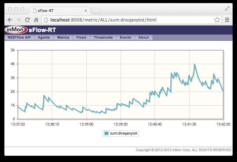 sFlow: DNS amplification attacks