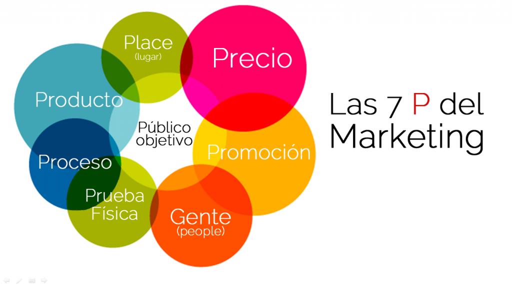 Marketing Y Mercadotecnia Es Lo Mismo
