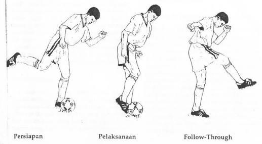 Dalam Mengoper Bola Kepada Teman Dalam Permainan Sepak Bola Harus Masnurul