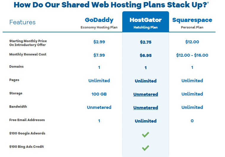 How Do Our Shared Web Hosting Plans Stack Up?