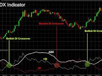 ADX Merupakan Indikator Besar Yang Harus Diketahui Setiap Pedagang