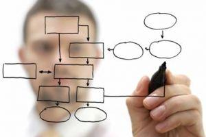 le cadre logique d'un projet