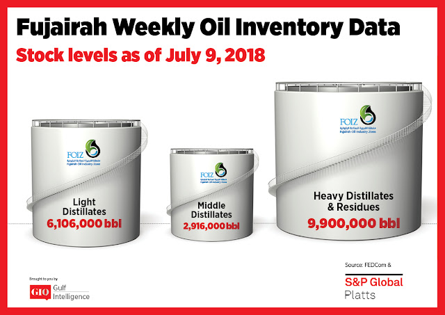 Chart Attribute: Fujairah Weekly Oil Inventory Data (as of July 9, 2018) / Source: The Gulf Intelligence