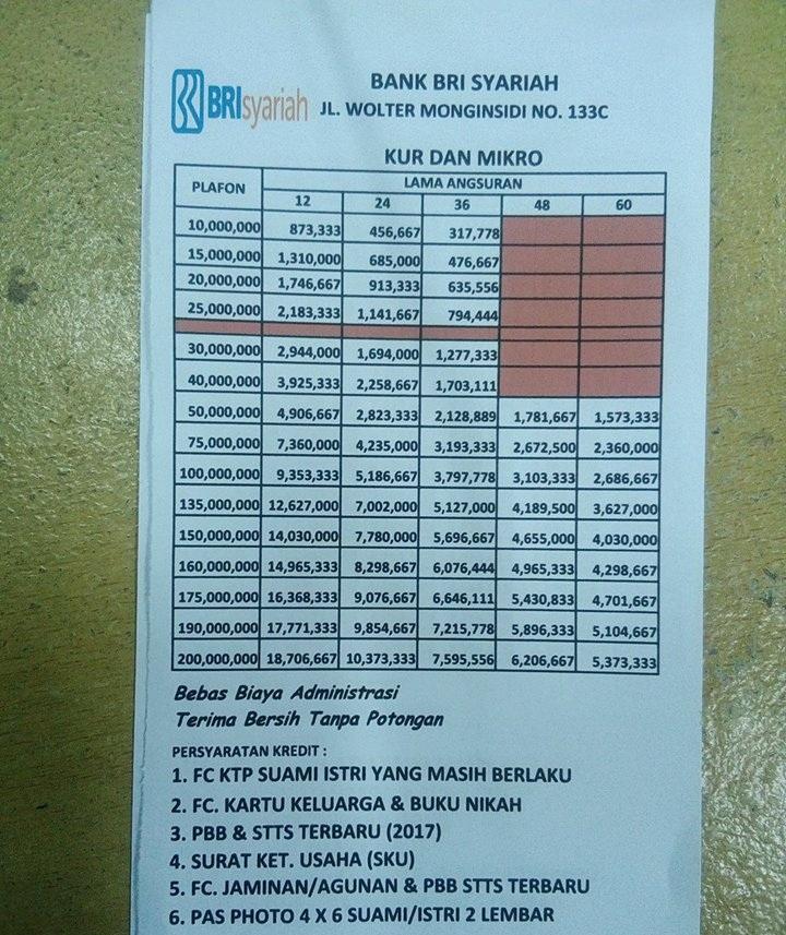Tabel Pinjaman Bri Syariah Jaminan Sertifikat Rumah 2019