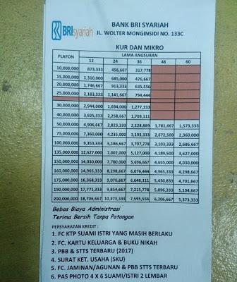Tabel Pinjaman BRI Syariah Jaminan Sertifikat Rumah