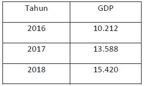 Soal dan Jawaban OSN Ekonomi 2019  Tingkat Kabupaten