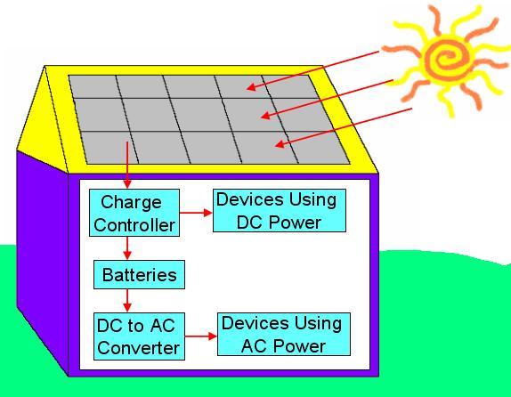 shema de principe d'un site solaire autonome
