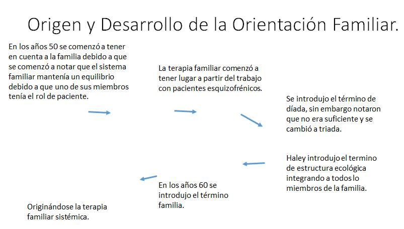 Orientación Familiar Origen Y Desarrollo De La Orientación