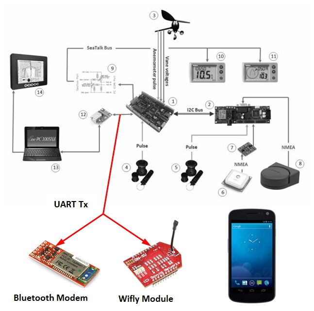 Sailboat Instruments: Talking to an Android phone through Wi-Fi