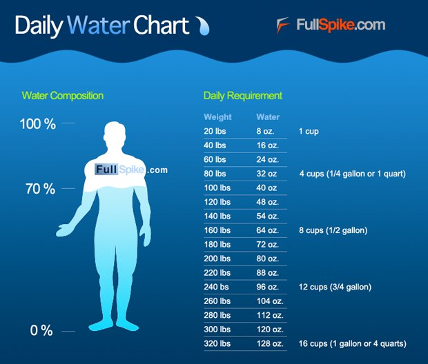 drinking a gallon of water a day to lose weight
