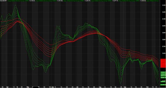 Multiple Moving Average Trading System