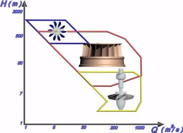 Risultati immagini per turbine kaplan pelton francis