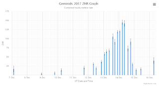 plot of Geminids activity for 2017