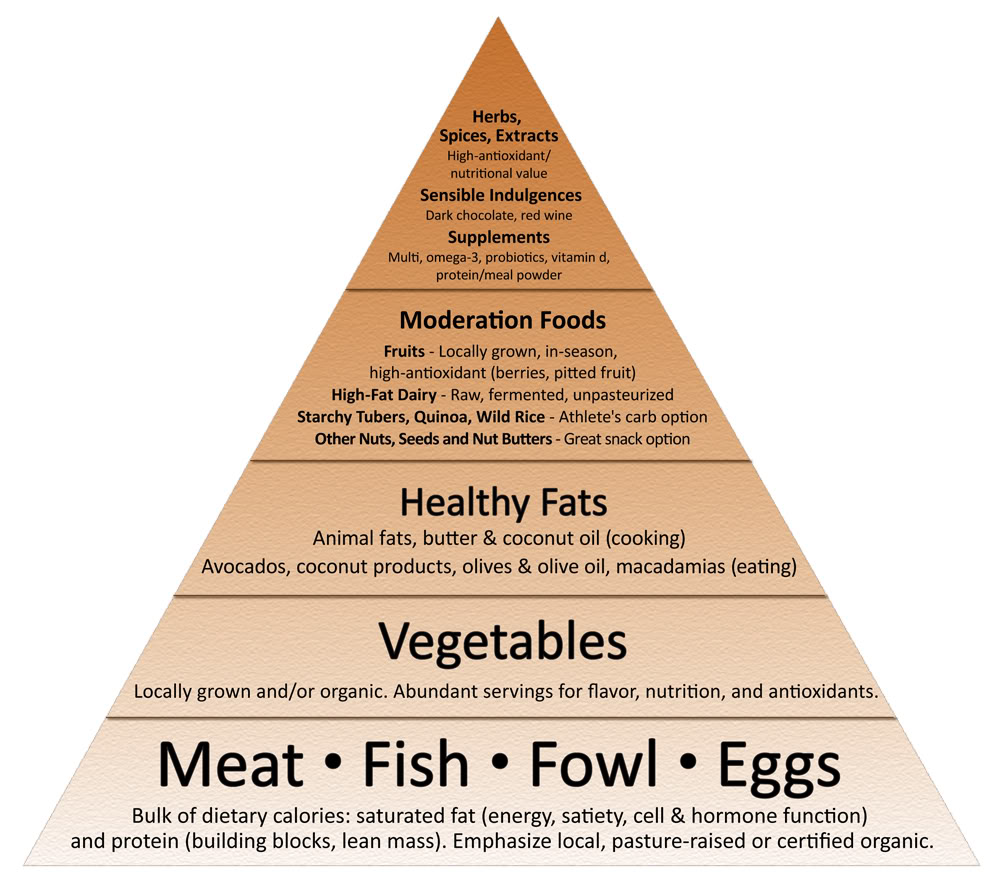 The primal transplant thoughts on calorie counting following the primal blueprint and using this food pyramid is how i have lost over 100 pounds and have maintained that healthy weight for over a year now malvernweather Images