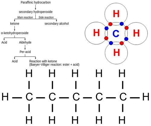 komposisi kimia minyak bumi