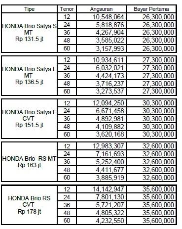 Paket Kredit Honda Brio, e ,cvt, rs, manual, matick simulasi cicilan bunga terendah ,serta spesifikasi